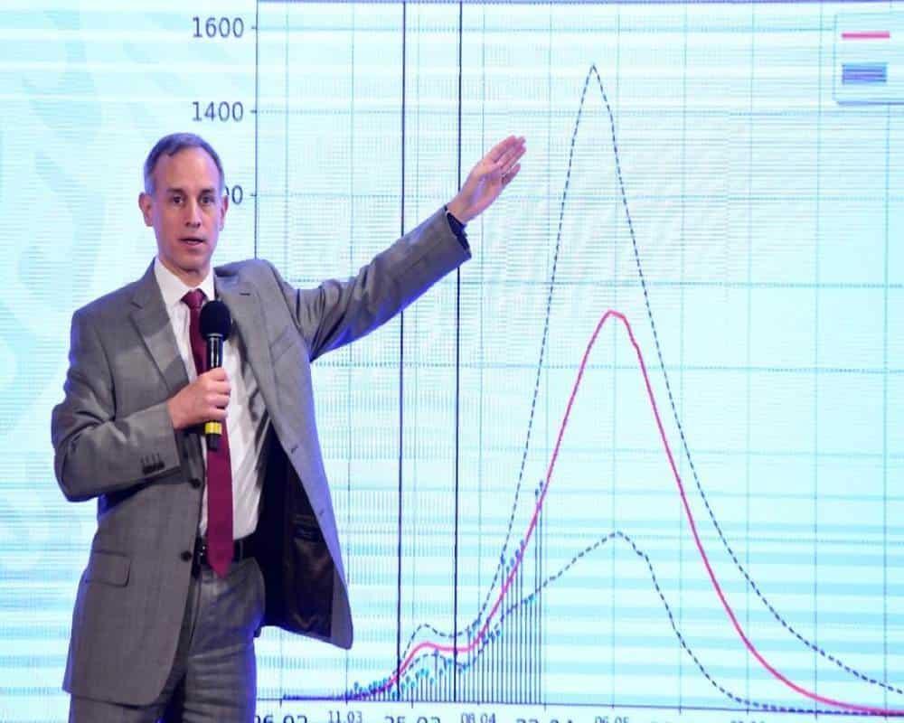 México ya supera las 3 mil muertes por Covid-19, pero Hugo López Gatell insiste que la curva de contagios se está aplanando